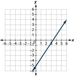 The graph shows the x y coordinate plane. The x and y-axes run from negative 7 to 7. A line passes through the points (negative 2, negative 8) and (2, negative 2).