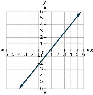 The graph shows the x y coordinate plane. The x and y-axes run from negative 7 to 7. A line passes through the points (negative 4, negative 6) and (4, 4).