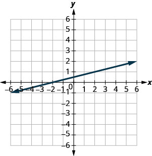 The graph shows the x y coordinate plane. The x and y-axes run from negative 10 to 10. A line intercepts the x-axis at (negative 2, 0) and passes through the point (2, 1).