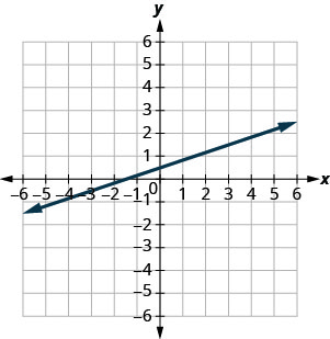 The graph shows the x y coordinate plane. The x and y-axes run from negative 10 to 10. A line passes through the points (4, 2) and (7, 3).