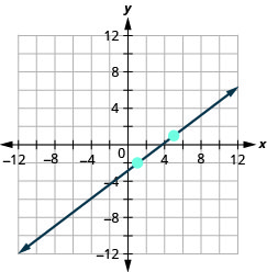 The graph shows the x y coordinate plane. The x and y-axes run from negative 12 to 12. A line passes through the points (1, negative 2) and (5, 1).
