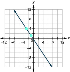 The graph shows the x y coordinate plane. The x and y-axes run from negative 12 to 12. A line passes through the points (negative 3, 4) and (negative 1, 1).