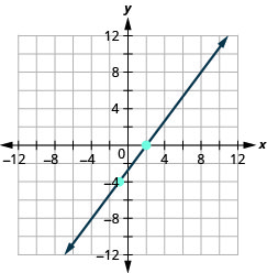 The graph shows the x y coordinate plane. The x and y-axes run from negative 12 to 12. A line passes through the points (negative 1, negative 4) and intercepts the x-axis at (2, 0).