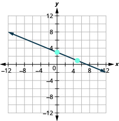 The graph shows the x y coordinate plane. The x and y-axes run from negative 12 to 12. A line intercepts the y-axis at (0, 3) and passes through the point (5, 1).