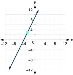 The graph shows the x y coordinate plane. The x and y-axes run from negative 12 to 12. A line passes through the points (negative 3, 3) and (negative 2, 5).