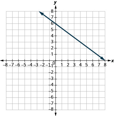 The graph shows the x y coordinate plane. The x and y-axes run from negative 7 to 7. A line intercepts the y-axis at (0, 6) and passes through the point (4, 3).