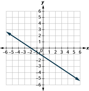 The graph shows the x y coordinate plane. The x and y-axes run from negative 7 to 7. A line passes through the point (negative 3, 1) and intercepts the y-axis at (0, negative 1).