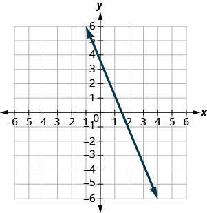 The graph shows the x y coordinate plane. The x and y-axes run from negative 7 to 7. A line passes through the points (negative 1, 6) and (1, 1).