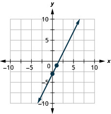 The figure shows a line graphed on the x y-coordinate plane. The x-axis of the plane runs from negative 10 to 10. The y-axis of the plane runs from negative 10 to 10. The points (0, negative 3) and (1, negative 1) are plotted on the line.