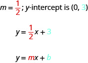 "The figure shows the statement ""m equals one half; y-intercept is (0, 3). The slope, one half, is colored red and the number 3 in the y-intercept is colored blue. Below that statement is the equation y equals one half x, plus 3. The fraction one half is colored red and the number 3 is colored blue. Below the equation is another equation y equals m x, plus b. The variable m is colored red and the variable b is colored blue."