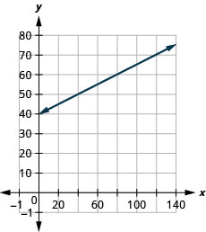 The figure shows a line graphed on the x y-coordinate plane. The x-axis of the plane represents the variable n and runs from 10 to 140 The y-axis of the plane represents the variable T and runs from negative 5 to 75. The line begins at the point (0, 40) and goes through the point (100, 65).