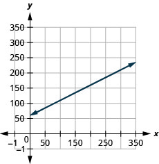 The figure shows a line graphed on the x y-coordinate plane. The x-axis of the plane represents the variable m and runs from negative 10 to 400. The y-axis of the plane represents the variable C and runs from negative 10 to 300. The line begins at the point (0, 65) and goes through the point (250, 185).