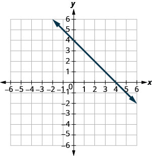 The figure shows a line graphed on the x y-coordinate plane. The x-axis of the plane runs from negative 10 to 10. The y-axis of the plane runs from negative 10 to 10. The line goes through the points (0,4) and (1,3).