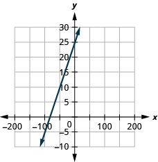 The figure shows a line graphed on the x y-coordinate plane. The x-axis of the plane runs from negative 10 to 10. The y-axis of the plane runs from negative 10 to 10. The line goes through the points (0, 25) and (negative 50, 10).