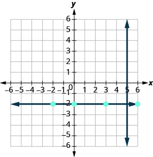 The graph shows the x y-coordinate plane. The x and y-axes each run from negative 7 to 7. The line whose equation is x equals 5 intercepts the x-axis at (5, 0) and runs parallel to the y-axis. Elsewhere on the graph, the points (negative 2, negative 2), (0, negative 2), (3, negative 2), and (6, negative 2) are plotted. A line perpendicular to the previous line passes through those points and runs parallel to the x-axis.