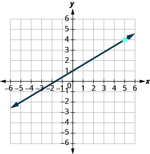 The graph shows the x y-coordinate plane. The x and y-axes each run from negative 7 to 7. A line intercepts the x-axis at (negative 2, 0), intercepts the y-axis at (0, 1) and passes through the plotted point (5, 4).