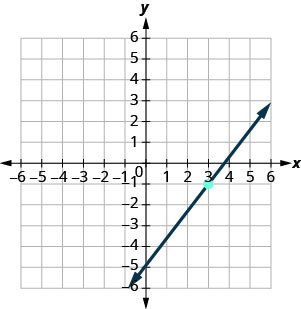 The graph shows the x y-coordinate plane. The x and y-axes each run from negative 7 to 7. A line intercepts the y-axis at (0, negative 5), passes through the plotted point (3, negative 1), and intercepts the x-axis at (15 fourths, 0).