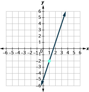 The graph shows the x y-coordinate plane. The x and y-axes each run from negative 9 to 9. The point (1, negative 2) is plotted. A line intercepts the y-axis at (0, negative 5), passes through the point (1, negative 2), and intercepts the x-axis at (5 thirds, 0).