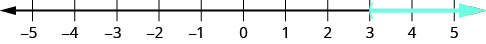 The figure shows a number line extending from negative 5 to 5. A parenthesis is shown at positive 3 and an arrow extends form positive 3 to positive infinity.