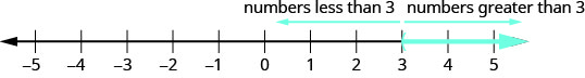 """The figure shows a number line extending from negative 5 to 5. A parenthesis is shown at positive 3 and an arrow extends form positive 3 to positive infinity. An arrow above the number line extends from 3 and points to the left. It is labeled """"numbers less than 3."""" An arrow above the number line extends from 3 and points to the right. It is labeled """"numbers greater than 3."""""""