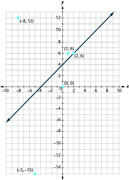 The graph shows the x y-coordinate plane. The x- and y-axes each run from negative 10 to 10. The line y equals x plus 4 is plotted as an arrow extending from the bottom left toward the upper right. The following points are plotted and labeled (negative 8, 12), (1, 6), (2, 6), (0, 0), and (negative 5, negative 15).