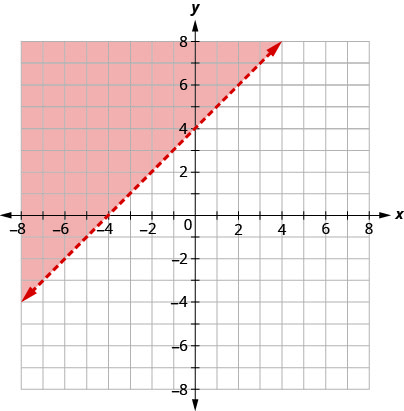 The graph shows the x y-coordinate plane. The x- and y-axes each run from negative 10 to 10. The line y equals x plus 4 is plotted as a dashed arrow extending from the bottom left toward the upper right. The coordinate plane to the upper left of the line is shaded.