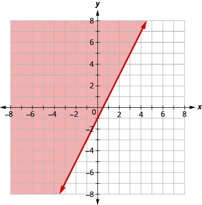 The graph shows the x y-coordinate plane. The x- and y-axes each run from negative 10 to 10. The line y equals 2 x minus 1 is plotted as a solid arrow extending from the bottom left toward the upper right. The coordinate plane to the left of the line is shaded