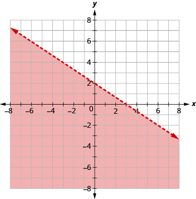 The graph shows the x y-coordinate plane. The x- and y-axes each run from negative 10 to 10. The line 2 x plus 3 y equals 6 is plotted as a dashed arrow extending from the top left toward the bottom right. The coordinate plane to the bottom of the line is shaded.