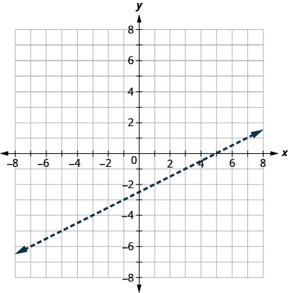 The graph shows the x y-coordinate plane. The x- and y-axes each run from negative 10 to 10. The line x minus 2 y equals 5 is plotted as a dashed arrow extending from the bottom left toward the top right.