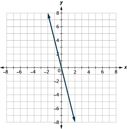 The graph shows the x y-coordinate plane. The x- and y-axes each run from negative 10 to 10. The line s y equals negative 4 x is plotted as a solid arrow extending from the top left toward the bottom right.