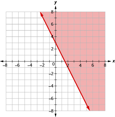 The graph shows the x y-coordinate plane. The x- and y-axes each run from negative 10 to 10. The line y equals negative 2 x plus 3 is plotted as a solid arrow extending from the top left toward the bottom right. The coordinate plane to the right of the line is shaded.
