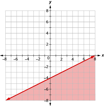 The graph shows the x y-coordinate plane. The x- and y-axes each run from negative 10 to 10. The line y equals one half x minus 4 is plotted as a solid arrow extending from the bottom left toward the top right. The coordinate plane to the bottom right of the line is shaded.