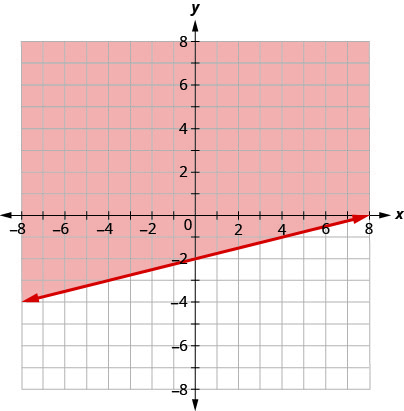 The graph shows the x y-coordinate plane. The x- and y-axes each run from negative 10 to 10. The line x minus 4 y equals 8 is plotted as a solid arrow extending from the bottom left toward the top right. The coordinate plane to the top of the line is shaded.