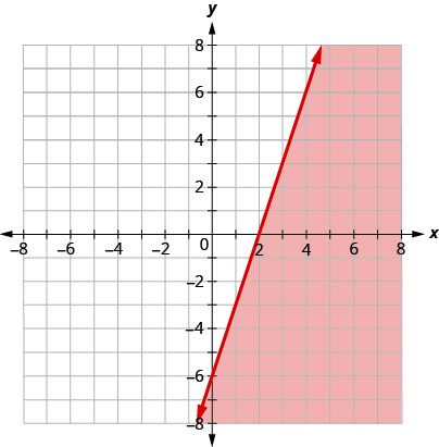 The graph shows the x y-coordinate plane. The x- and y-axes each run from negative 10 to 10. The line 3 x minus y equals 6 is plotted as a solid arrow extending from the bottom left toward the top right. The coordinate plane to the right of the line is shaded.