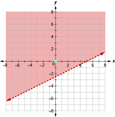The graph shows the x y-coordinate plane. The x- and y-axes each run from negative 10 to 10. The line x minus 2 y equals 5 is plotted as a dashed arrow extending from the bottom left toward the top right. The point (0, 0) is plotted, but not labeled. The region above the line is shaded.