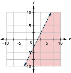 The graph shows the x y-coordinate plane. The x- and y-axes each run from negative 10 to 10. The line 2 x minus y equals 3 is plotted as a dashed arrow extending from the bottom left toward the top right. The region below the line is shaded.