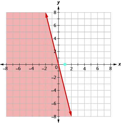 The graph shows the x y-coordinate plane. The x- and y-axes each run from negative 10 to 10. The line y equals negative 4 x is plotted as a solid arrow extending from the top left toward the bottom right. The point (1, 0) is plotted, but not labeled. The region to the left of the line is shaded.