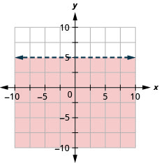 The graph shows the x y-coordinate plane. The x- and y-axes each run from negative 10 to 10. The line y equals 5 is plotted as a dashed arrow horizontally across the plane. The region above the line is shaded.