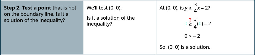 """In the second row of the table, the first cell says: """"Step 2. Test a point that is not on the boundary line. Is it a solution of the inequality? In the second cell, the instructions say: """"We'll test (0, 0). Is it a solution of the inequality?"""" The third cell asks: At (0, 0), is y greater than or equal to three-fourths x minus 2? Below that is the inequality 0 is greater than or equal to three-fourths 0 minus 2, with a question mark above the inequality symbol. Below that is the inequality 0 is greater than or equal to negative 2. Below that is: """"So (0, 0) is a solution."""