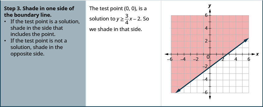 """In the third row of the table, the first cell says: """"Step 3. Shade in one side of the boundary line. If the test point is a solution, shade in the side that includes the point. If the test point is not a solution, shade in the opposite side. In the second cell, the instructions say: The test point (0, 0) is a solution to y is greater than or equal to three-fourths x minus 2. So we shade in that side."""" In the third cell is the graph of the line three-fourths x minus 2 on a coordinate plane with the region above the line shaded."""