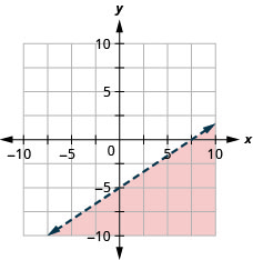 The graph shows the x y-coordinate plane. The x- and y-axes each run from negative 10 to 10. The line y equals two-thirds x minus 5 is plotted as a dashed arrow extending from the bottom left toward the top right. The region below the line is shaded.