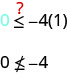 The figure shows 0 is less than or equal to negative 4 times 1 in parentheses, with a question mark above the inequality symbol. The next line shows 0 is not less than or equal to negative 4.