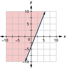 The graph shows the x y-coordinate plane. The x- and y-axes each run from negative 10 to 10. The line y equals five-halves x minus 4 is plotted as a solid arrow extending from the bottom left toward the top right. The region above the line is shaded.
