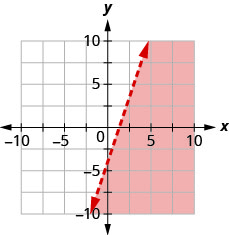 The graph shows the x y-coordinate plane. The x- and y-axes each run from negative 10 to 10. The line y equals 3x minus 4 is plotted as a dashed line extending from the bottom left toward the top right. The region to the right of the line is shaded.