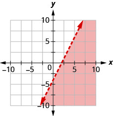 The graph shows the x y-coordinate plane. The x- and y-axes each run from negative 10 to 10. The line y equals 2x minus 4 is plotted as a solid line extending from the bottom left toward the top right. The region below the line is shaded.