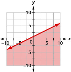 The graph shows the x y-coordinate plane. The x- and y-axes each run from negative 10 to 10. The line y equals negative one-half x plus 1 is plotted as a solid line extending from the bottom left toward the top right. The region below the line is shaded.