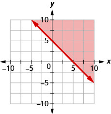 The graph shows the x y-coordinate plane. The x- and y-axes each run from negative 10 to 10. The line x plus y equals 5 is plotted as a solid line extending from the top left toward the bottom right. The region above the line is shaded.
