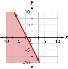 The graph shows the x y-coordinate plane. The x- and y-axes each run from negative 10 to 10. The line 2 x plus y equals negative 4 is plotted as a solid line extending from the top left toward the bottom right. The region below the line is shaded.