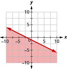 The graph shows the x y-coordinate plane. The x- and y-axes each run from negative 10 to 10. The line x plus 2 y equals negative 2 is plotted as a solid line extending from the top left toward the bottom right. The region below the line is shaded.