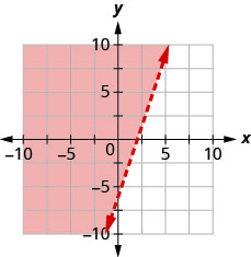 The graph shows the x y-coordinate plane. The x- and y-axes each run from negative 10 to 10. The line 3 x minus y equals 6 is plotted as a dashed line extending from the bottom left toward the top right. The region to the left of the line is shaded.